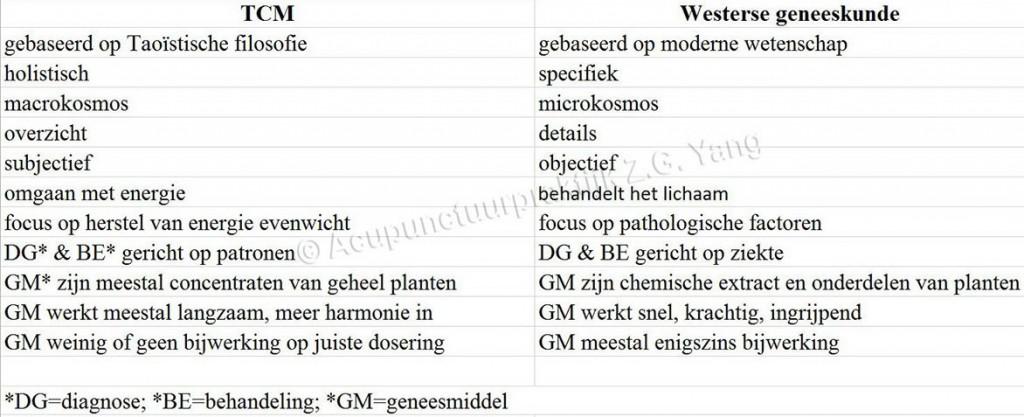 Tabel vergelijking van TCM en westerse geneeskunde