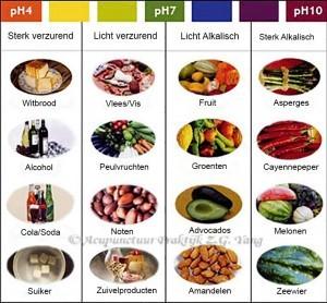 zuur en base voeding