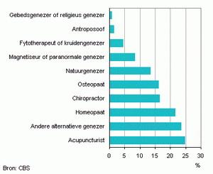 Acupuncturist meest bezochte alternatieve genezer