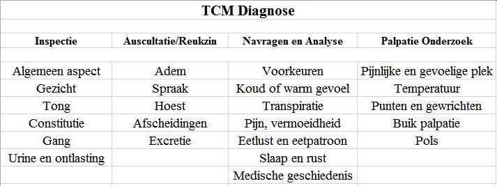 Traditionele vier diagnose methoden